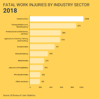 Injuries-by-Industry-FORT