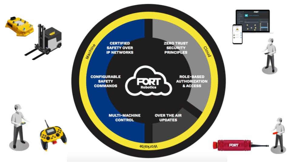 The FORT Platform