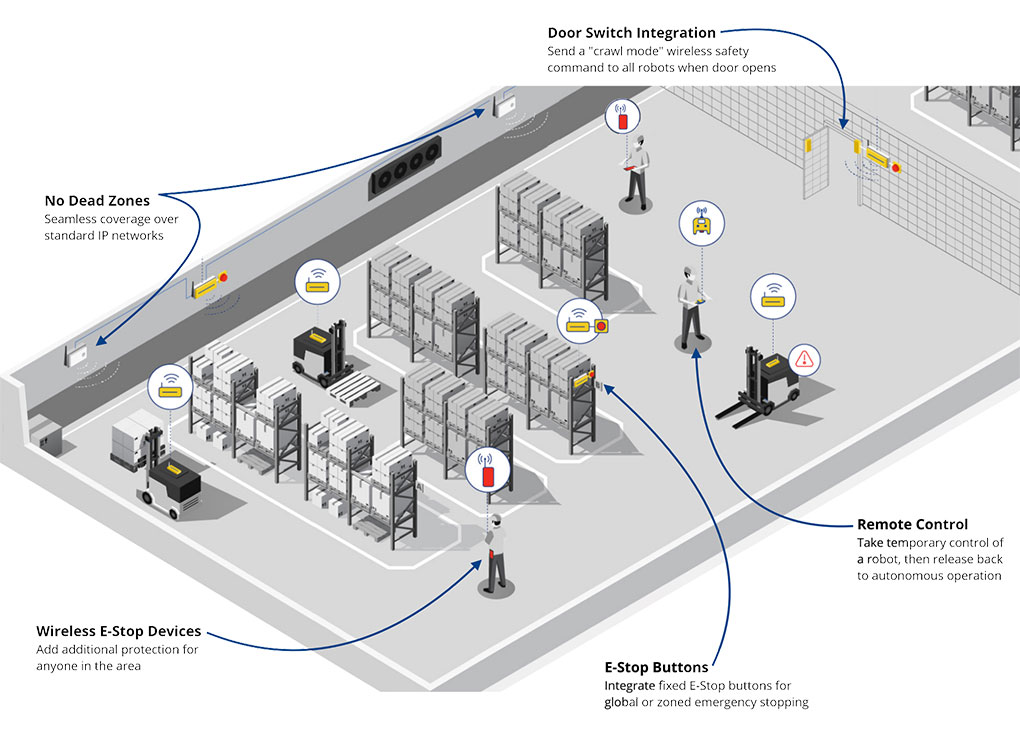 Warehouse ARM Robot Safety System