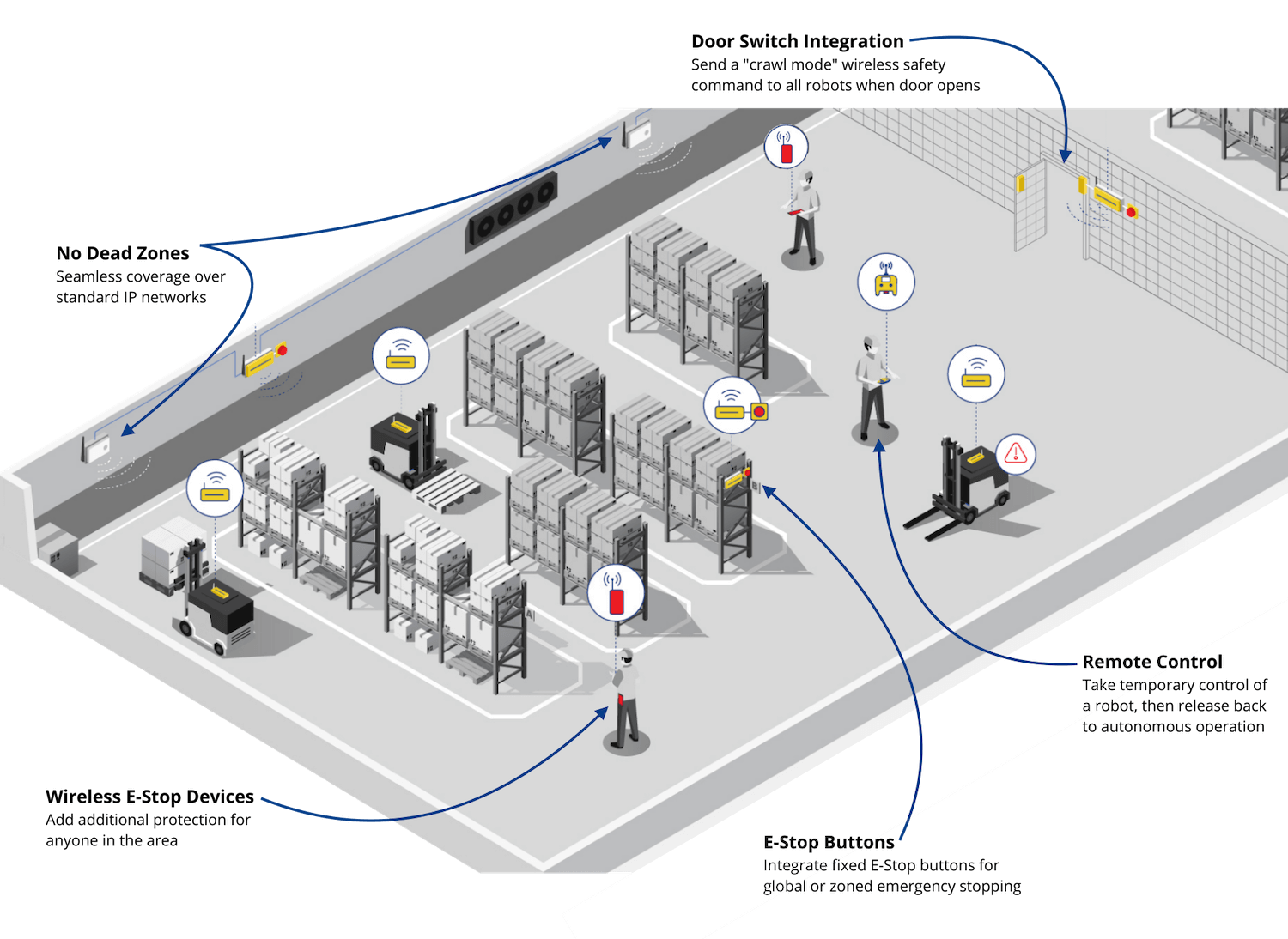 Warehouse-AMR-Safety-System-1